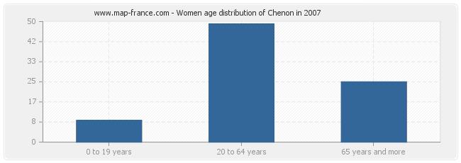 Women age distribution of Chenon in 2007