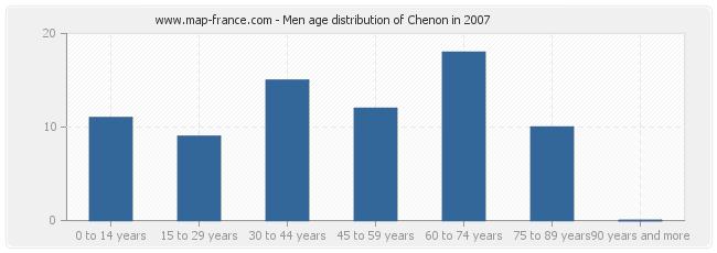 Men age distribution of Chenon in 2007