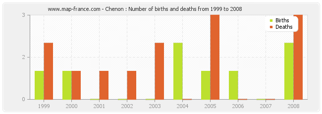 Chenon : Number of births and deaths from 1999 to 2008