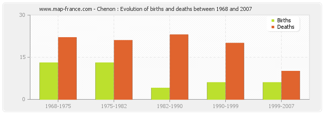Chenon : Evolution of births and deaths between 1968 and 2007