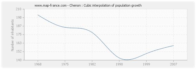 Chenon : Cubic interpolation of population growth