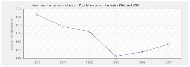 Population Chenon