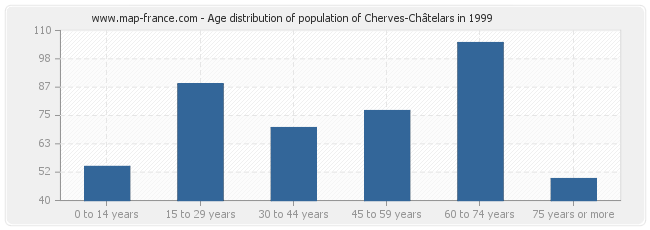 Age distribution of population of Cherves-Châtelars in 1999