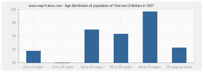 Age distribution of population of Cherves-Châtelars in 2007