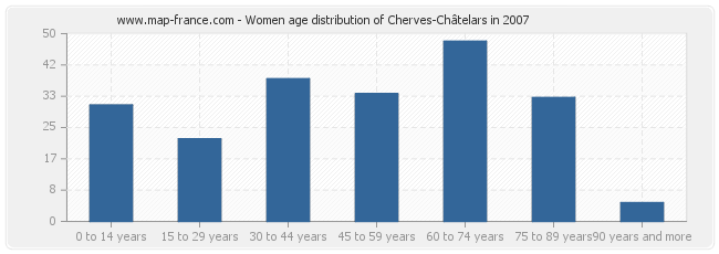 Women age distribution of Cherves-Châtelars in 2007