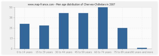 Men age distribution of Cherves-Châtelars in 2007