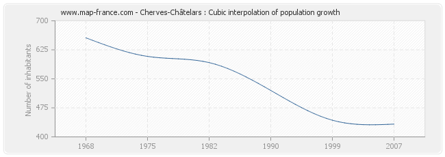 Cherves-Châtelars : Cubic interpolation of population growth