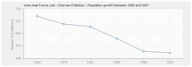 Population Cherves-Châtelars