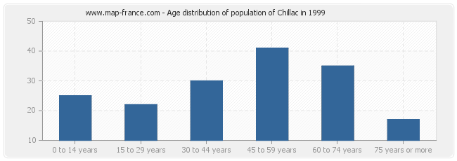 Age distribution of population of Chillac in 1999