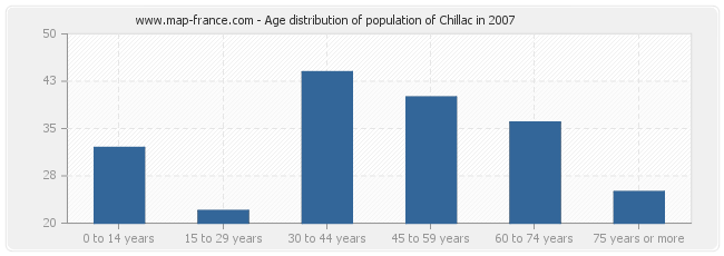 Age distribution of population of Chillac in 2007