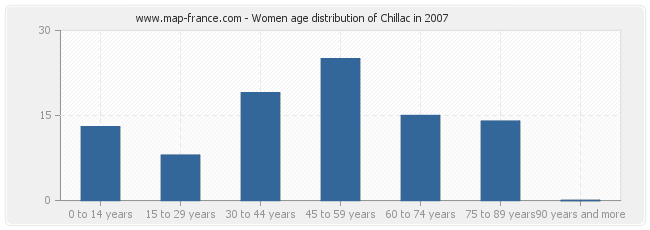 Women age distribution of Chillac in 2007