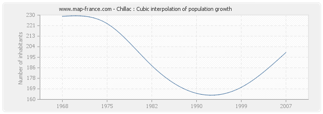 Chillac : Cubic interpolation of population growth