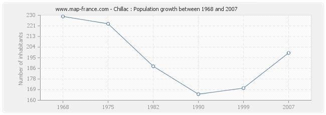 Population Chillac