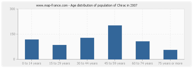 Age distribution of population of Chirac in 2007