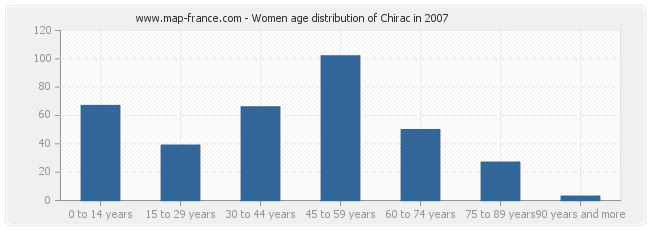 Women age distribution of Chirac in 2007