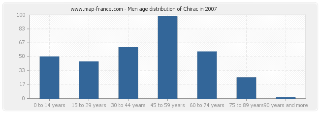 Men age distribution of Chirac in 2007