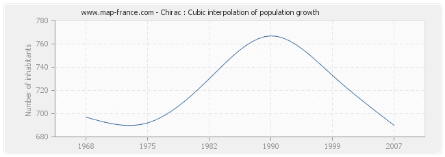 Chirac : Cubic interpolation of population growth