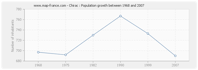 Population Chirac
