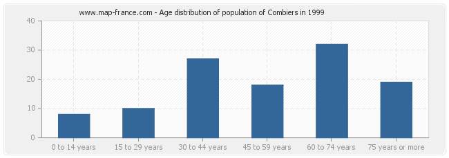 Age distribution of population of Combiers in 1999
