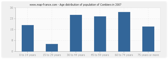 Age distribution of population of Combiers in 2007