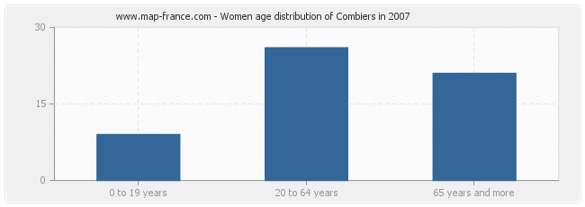 Women age distribution of Combiers in 2007