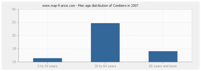 Men age distribution of Combiers in 2007