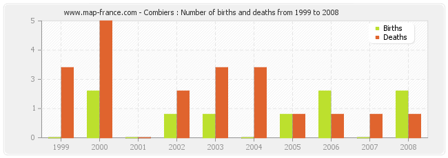 Combiers : Number of births and deaths from 1999 to 2008
