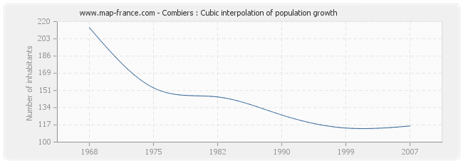 Combiers : Cubic interpolation of population growth
