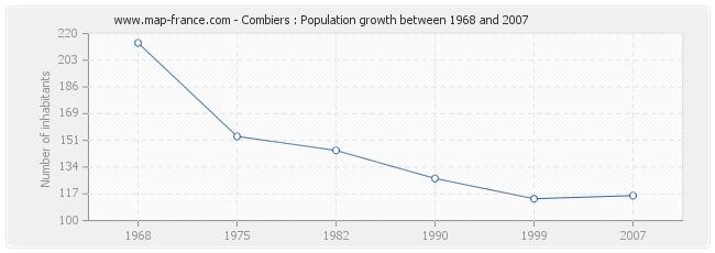 Population Combiers