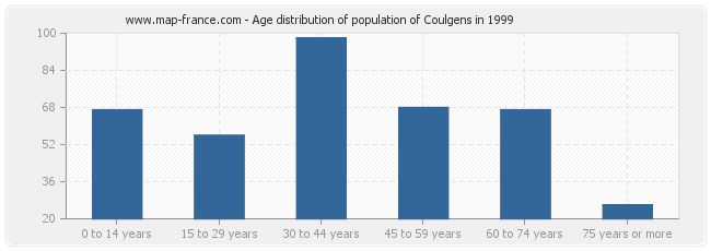 Age distribution of population of Coulgens in 1999