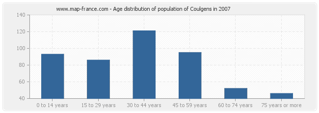 Age distribution of population of Coulgens in 2007