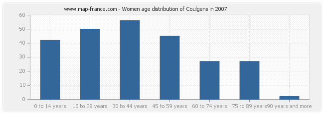 Women age distribution of Coulgens in 2007