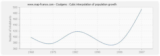 Coulgens : Cubic interpolation of population growth