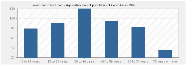 Age distribution of population of Courbillac in 1999