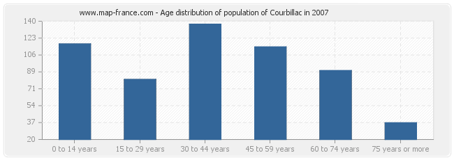 Age distribution of population of Courbillac in 2007