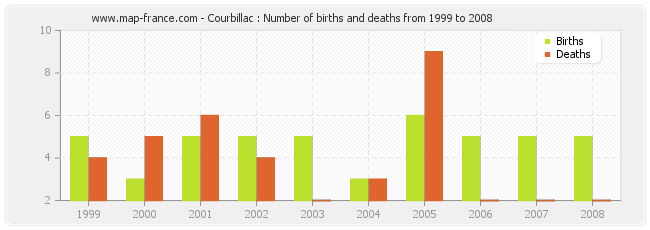 Courbillac : Number of births and deaths from 1999 to 2008