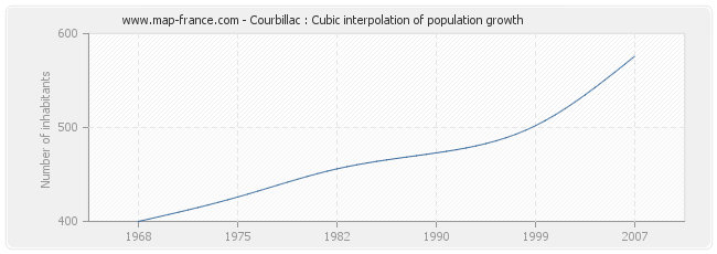 Courbillac : Cubic interpolation of population growth