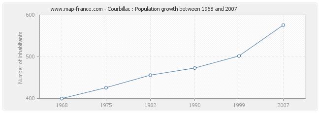 Population Courbillac