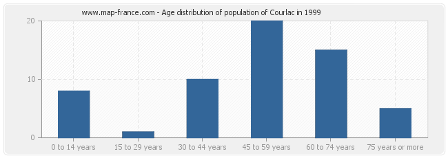 Age distribution of population of Courlac in 1999