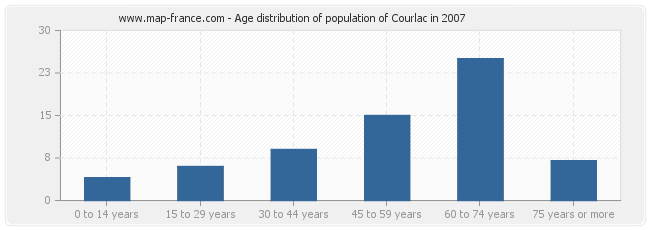 Age distribution of population of Courlac in 2007