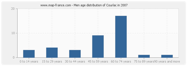 Men age distribution of Courlac in 2007