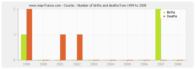 Courlac : Number of births and deaths from 1999 to 2008