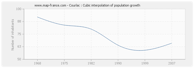 Courlac : Cubic interpolation of population growth