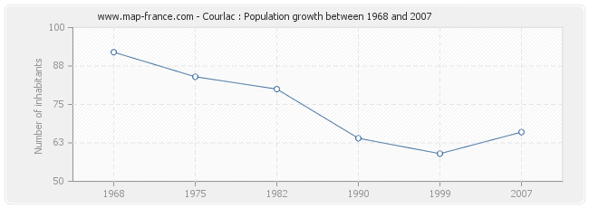 Population Courlac