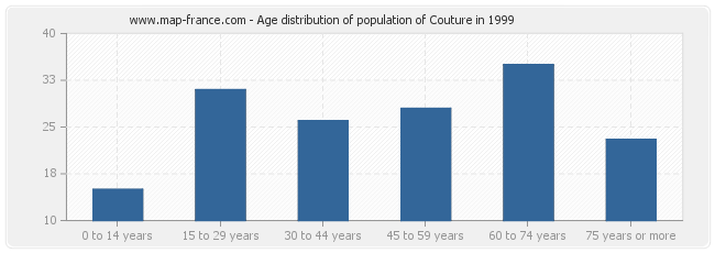 Age distribution of population of Couture in 1999