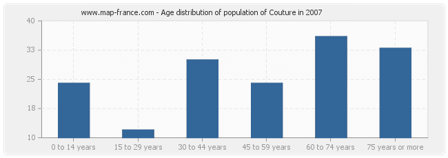 Age distribution of population of Couture in 2007