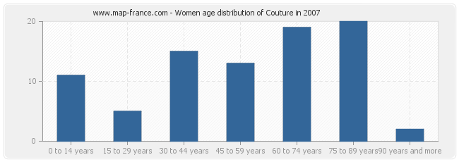 Women age distribution of Couture in 2007