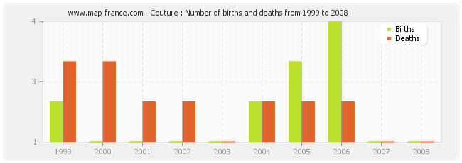 Couture : Number of births and deaths from 1999 to 2008