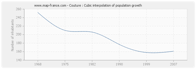 Couture : Cubic interpolation of population growth