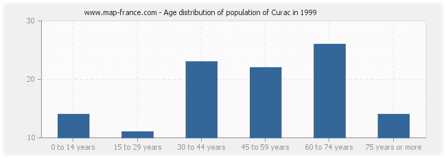 Age distribution of population of Curac in 1999